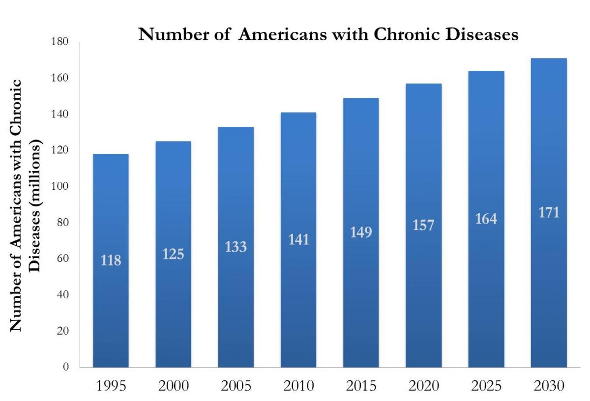 grafico aumento malattie croniche