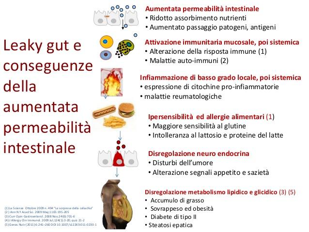 elenco malattie dovute alla permeabilità intestinale